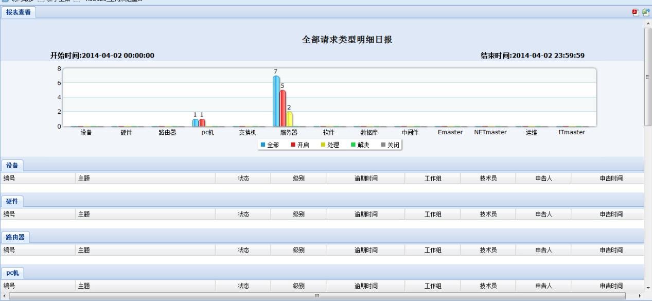 报表分析帮助运维人员统计各项数据,了解整个it环境中的异常