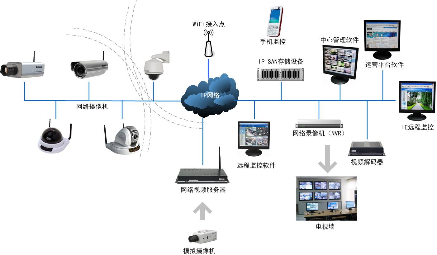 emulex针对内部的电脑上互联网活动(上网监控)以及非上网相关的内部
