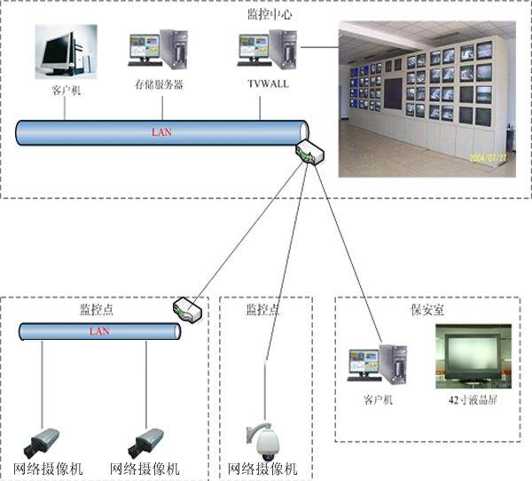 网管监控系统